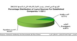 who is investing in egypt