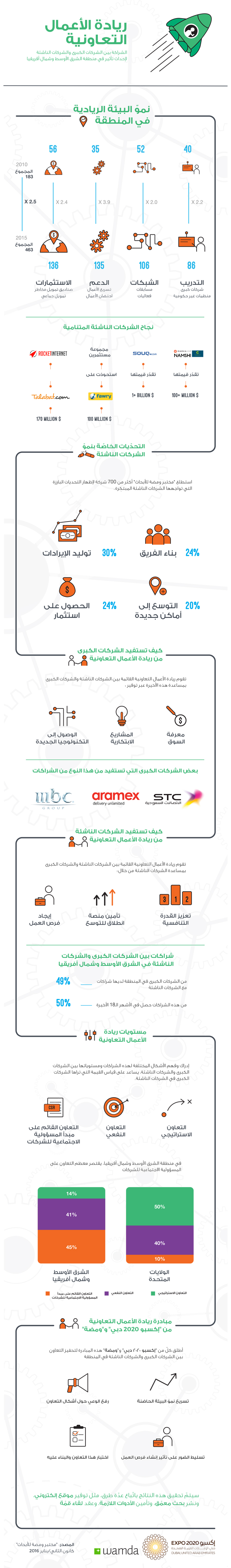 Collaborative Entrepreneurship Arabic