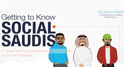 Getting to know social saudis