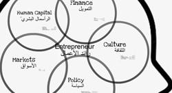 Entrepreneurs Ecosystem in the Arab World