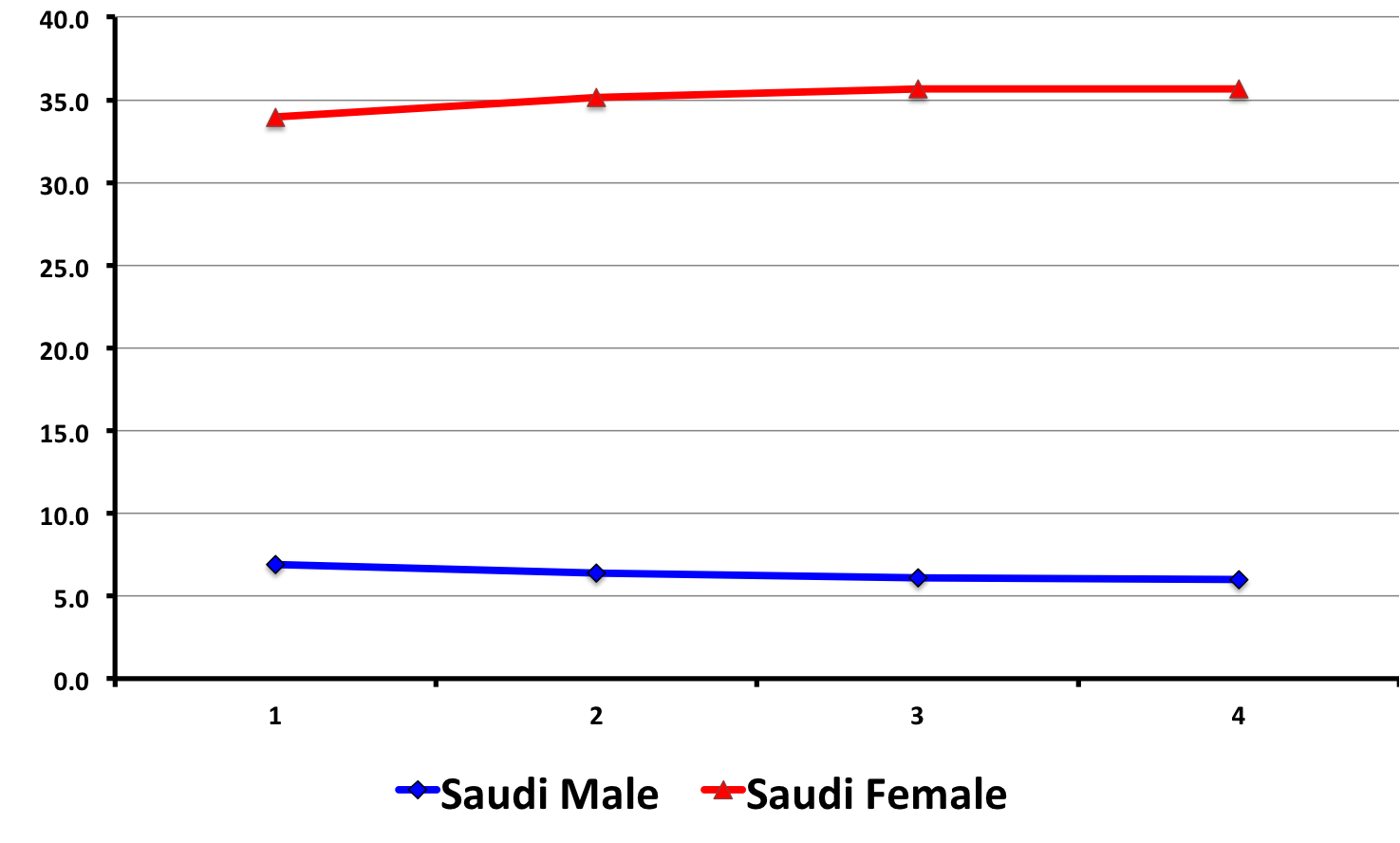 unemployment is saudi Middle east :: saudi arabia page last updated on may 01, 2018 the world  factbook × middle east ::saudi arabia flag description green, a traditional.
