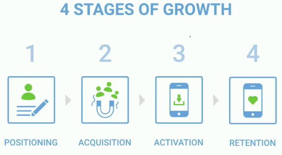 Stages of growth