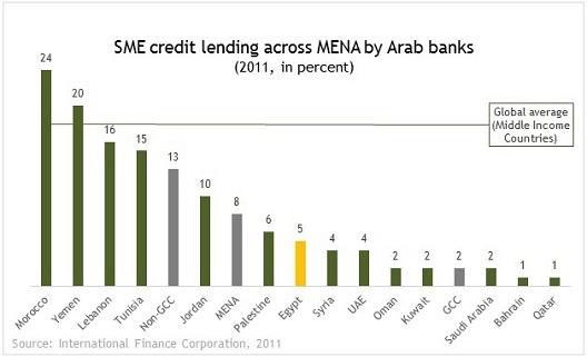 SME lending egypt