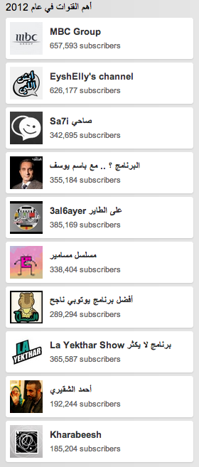 top channels me