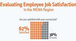 Evaluating Employee Job Satisfaction