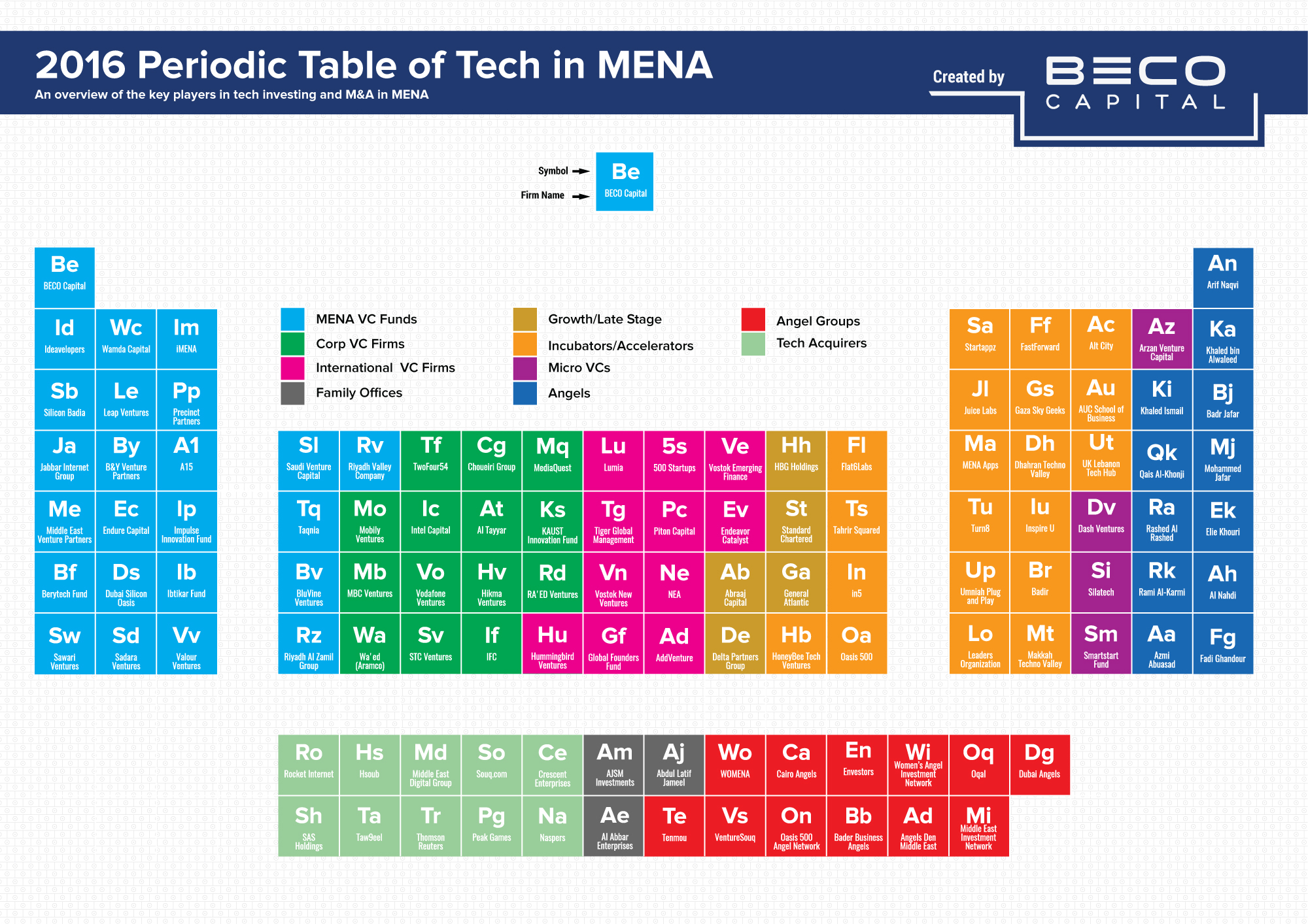 Beco Capital's 2016 periodic table
