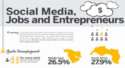 Social Media Jobs and Entrepreneurs