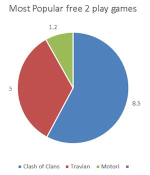 Popular F2P games