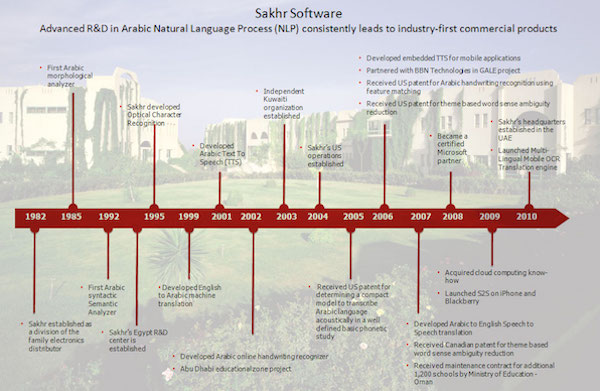 Sakhr software timeline