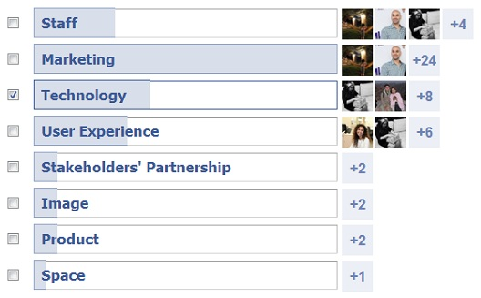 Facebook Poll: What part of your startup would you build up if you received major investment