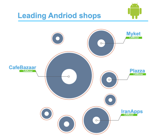 Leading Android stores in Iran