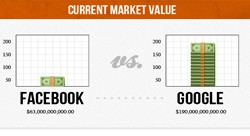 Facebook versus Google