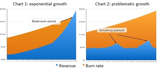 Startup growth rate chart