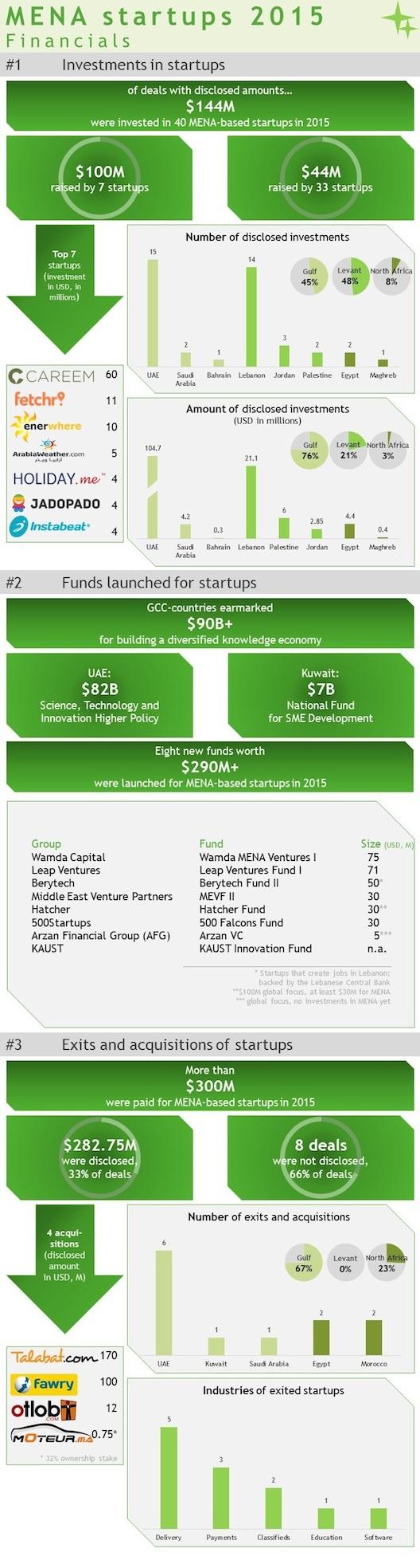 Financials for MENA startups 2015