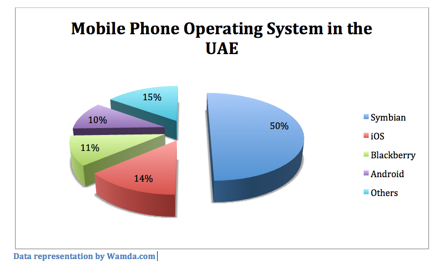 Mobile operating systems essay